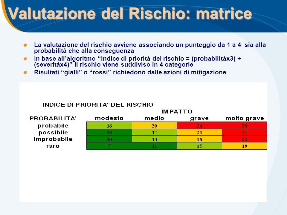 Valutazione del Rischio: matrice