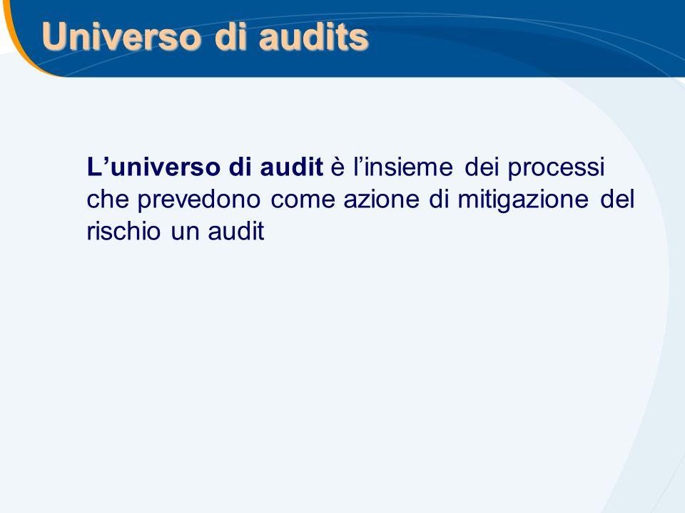 Universo di audits L'universo di audit è l'insieme dei processi che prevedono come azione di mitigazione del rischio un audit.