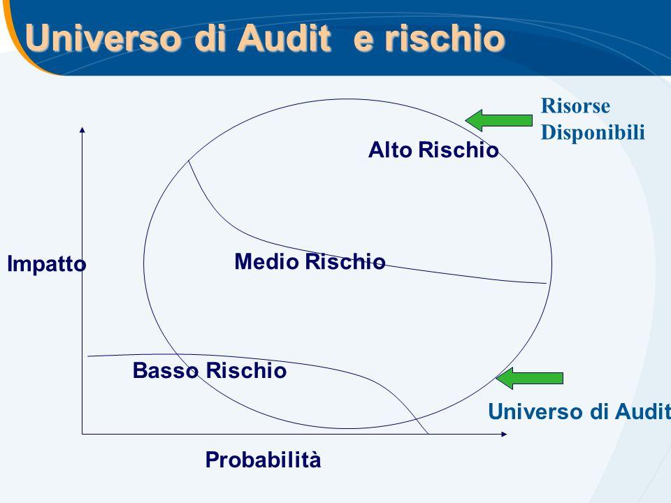 Universo di Audit e rischio