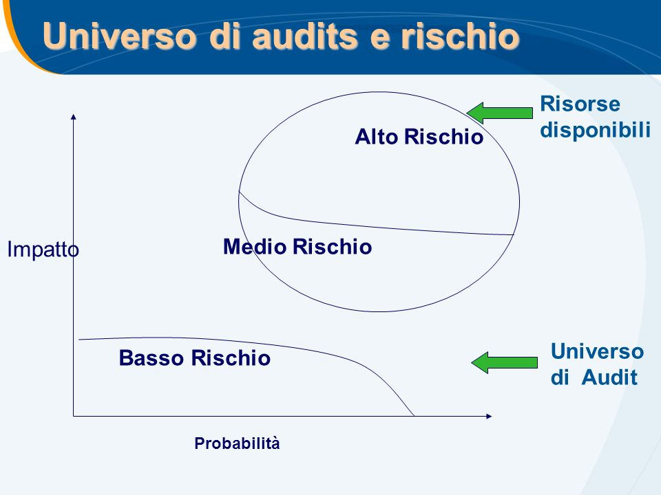 Universo di audits e rischio