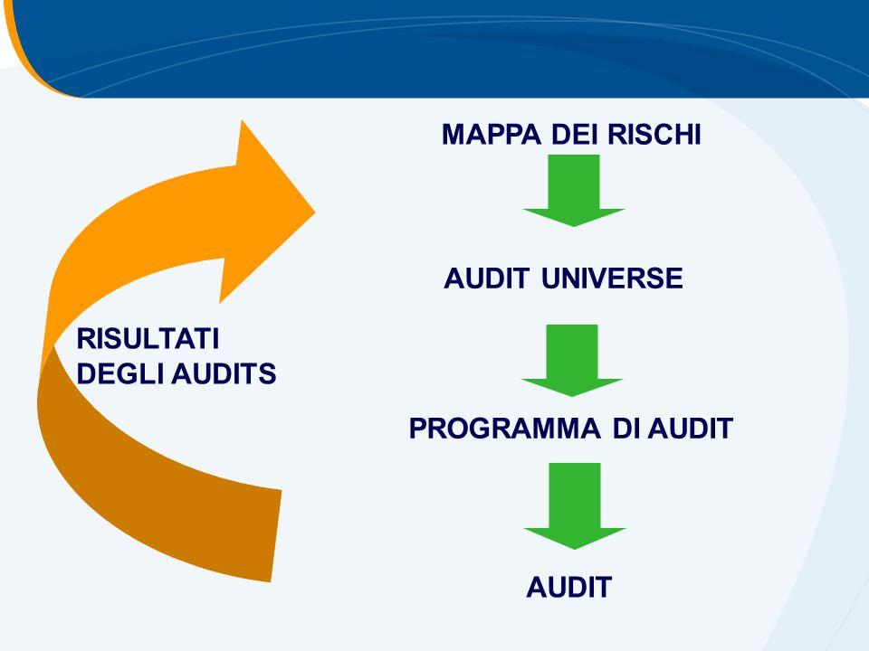 MAPPA DEI RISCHI AUDIT UNIVERSE RISULTATI DEGLI AUDITS PROGRAMMA DI AUDIT AUDIT