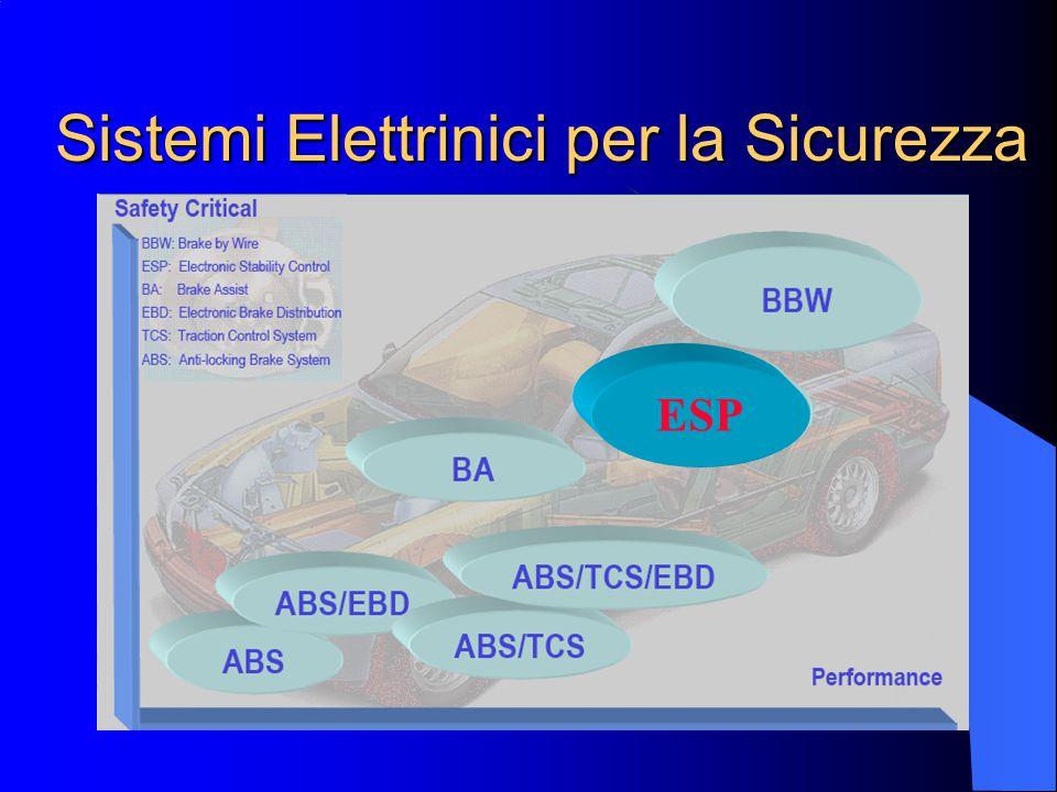 Sistemi Elettrinici per la Sicurezza