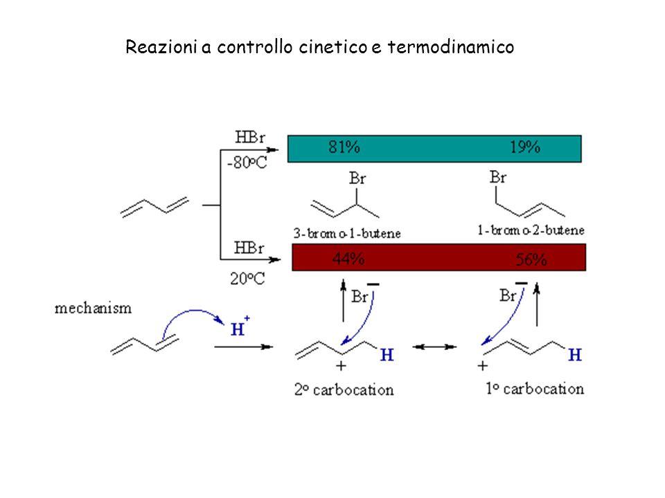 Reazioni a controllo cinetico e termodinamico