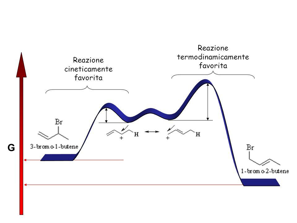 Reazione termodinamicamente favorita