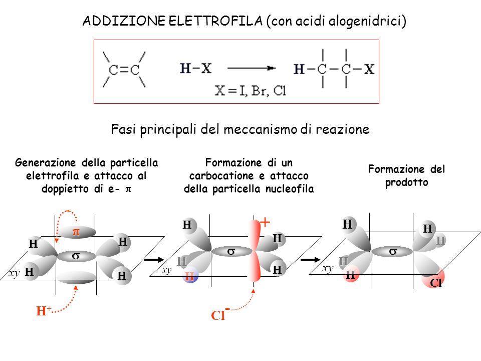 + ADDIZIONE ELETTROFILA (con acidi alogenidrici)