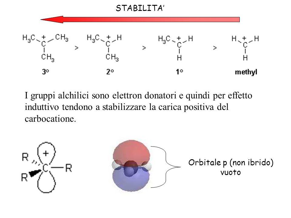 Orbitale p (non ibrido) vuoto