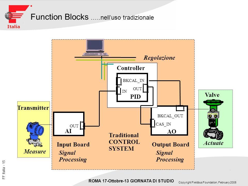 Function Blocks …..nell'uso tradizionale