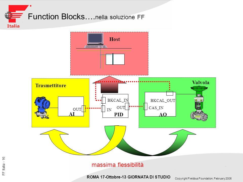 Function Blocks….nella soluzione FF