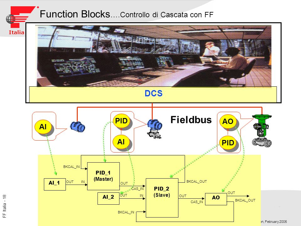 Function Blocks….Controllo di Cascata con FF