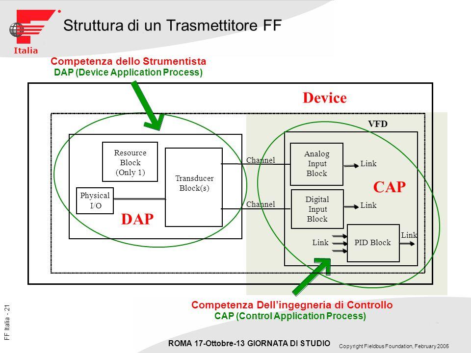 Struttura di un Trasmettitore FF