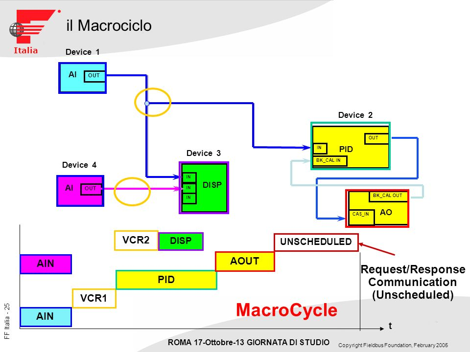 MacroCycle il Macrociclo Request/Response Communication (Unscheduled)