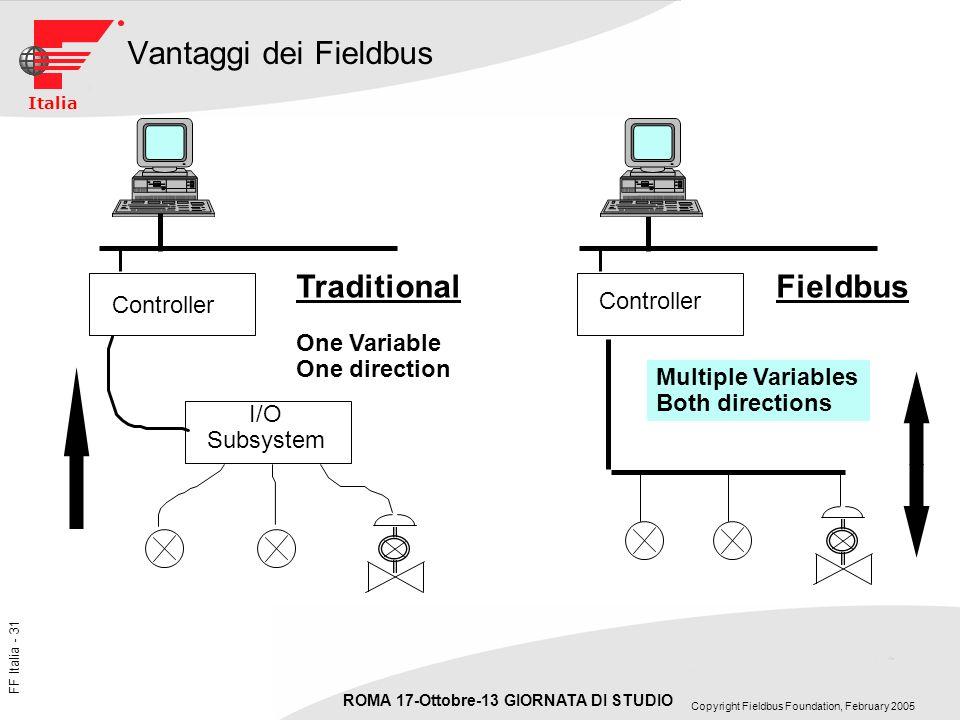 Vantaggi dei Fieldbus Traditional Fieldbus Controller One Variable