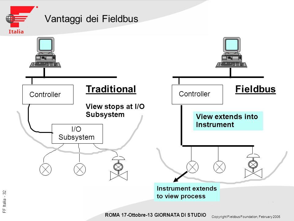 Vantaggi dei Fieldbus Traditional Fieldbus Controller