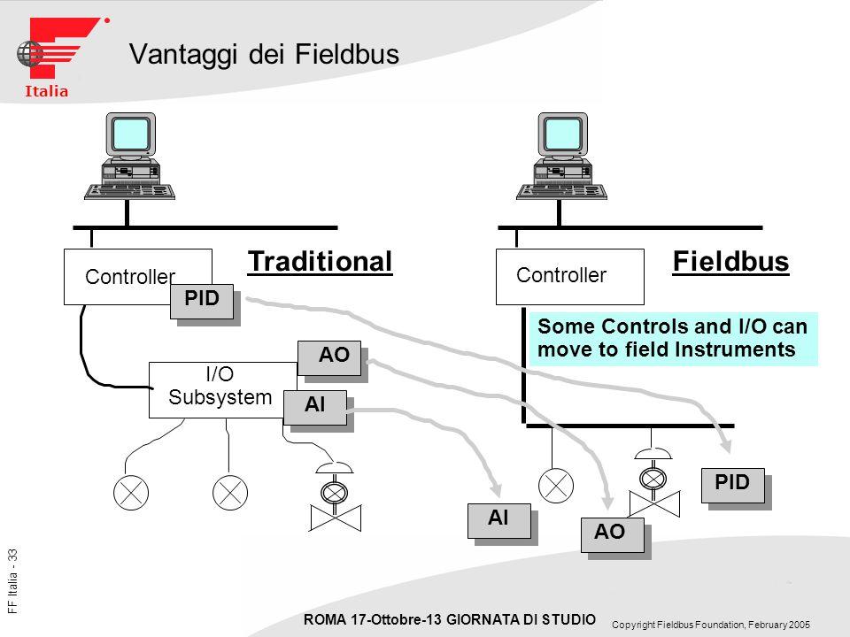 Vantaggi dei Fieldbus Fieldbus Traditional Controller PID