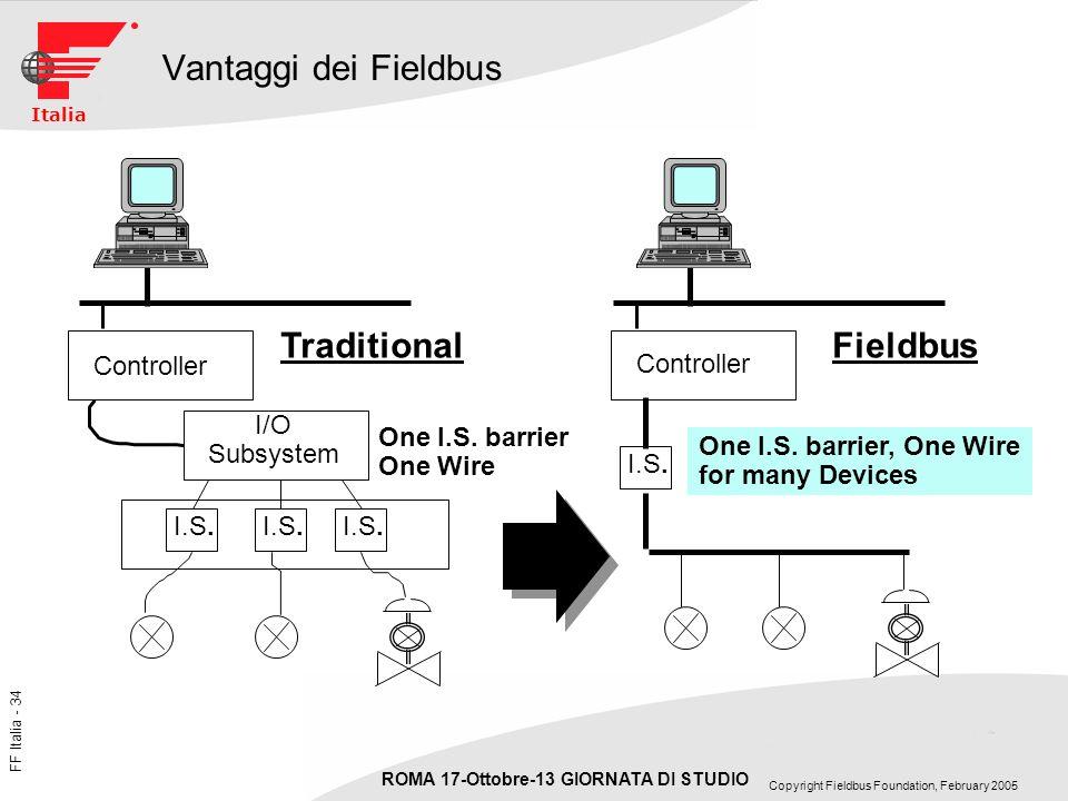 Vantaggi dei Fieldbus Traditional Fieldbus Controller I/O Subsystem