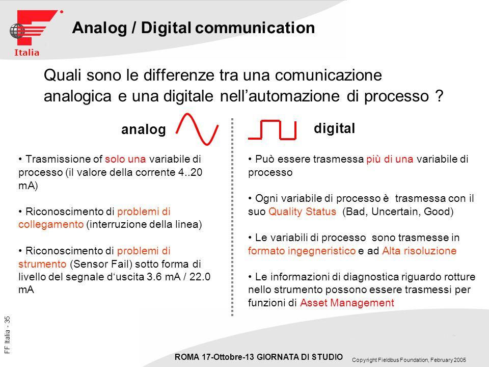 Analog / Digital communication