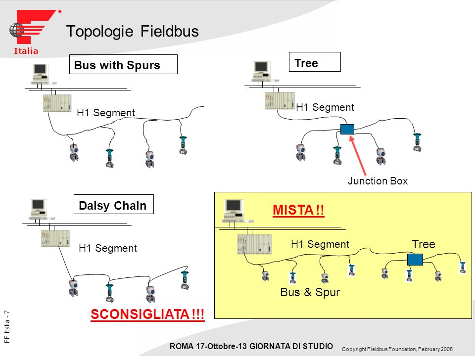 Topologie Fieldbus MISTA !! SCONSIGLIATA !!! Tree Bus with Spurs