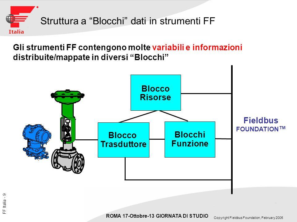 Struttura a Blocchi dati in strumenti FF