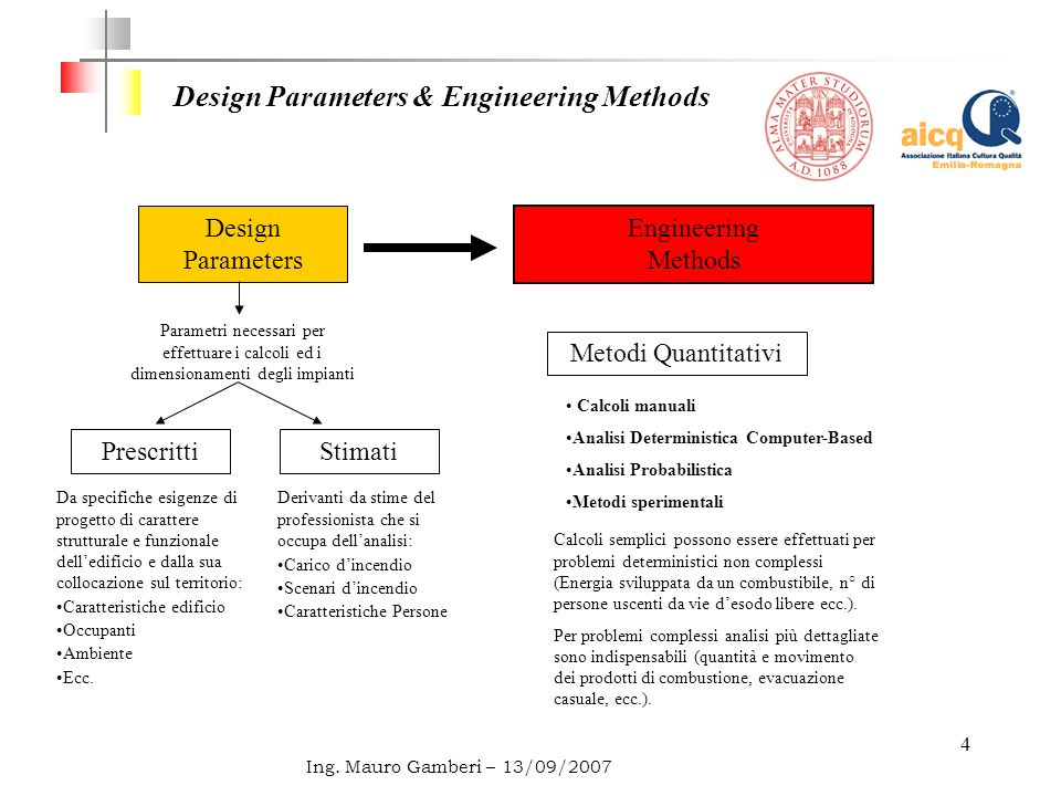 Design Parameters & Engineering Methods