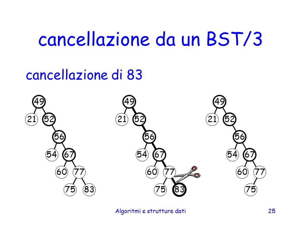 cancellazione da un BST/3
