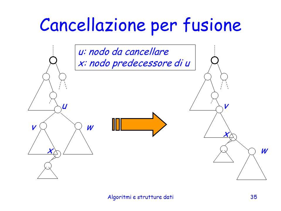 Cancellazione per fusione