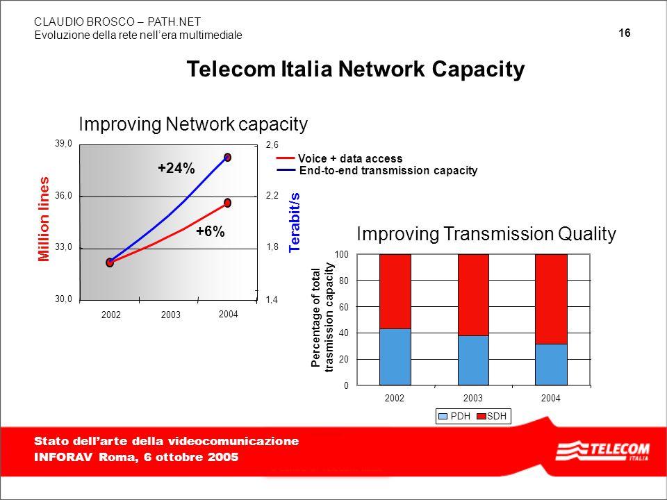 Telecom Italia Network Capacity