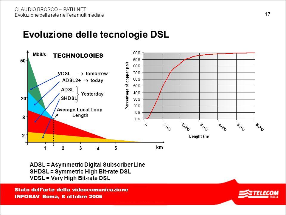 Evoluzione delle tecnologie DSL