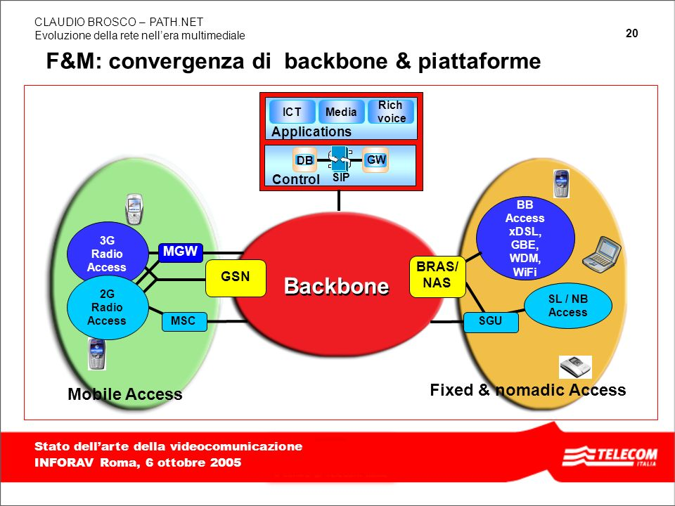 F&M: convergenza di backbone & piattaforme