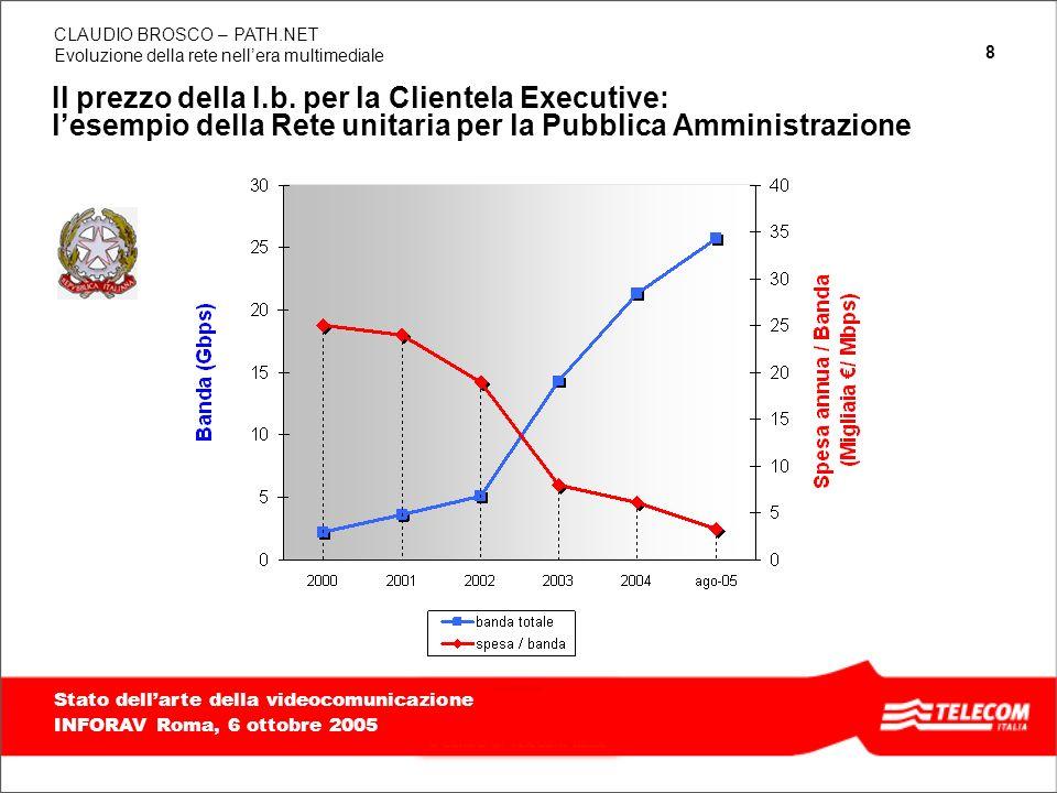 Il prezzo della l.b. per la Clientela Executive: l'esempio della Rete unitaria per la Pubblica Amministrazione