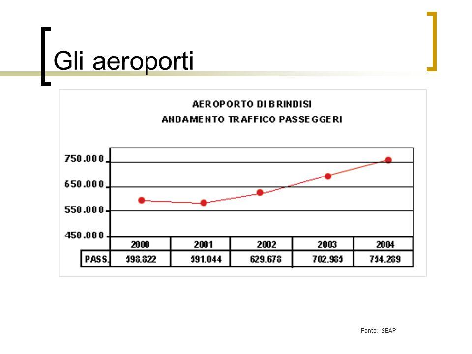 Gli aeroporti Fonte: SEAP