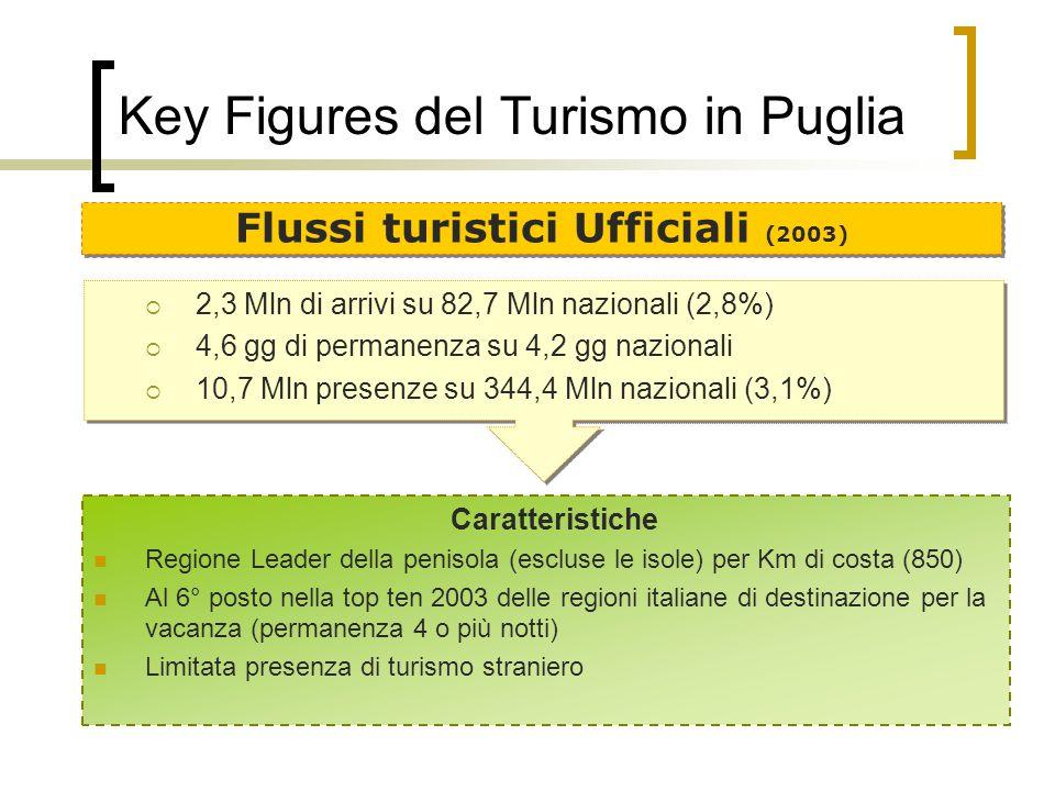 Key Figures del Turismo in Puglia