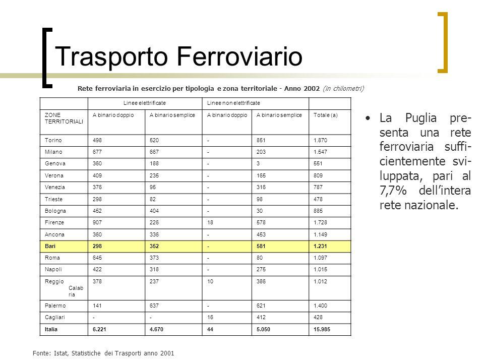 Fonte: Istat, Statistiche dei Trasporti anno 2001