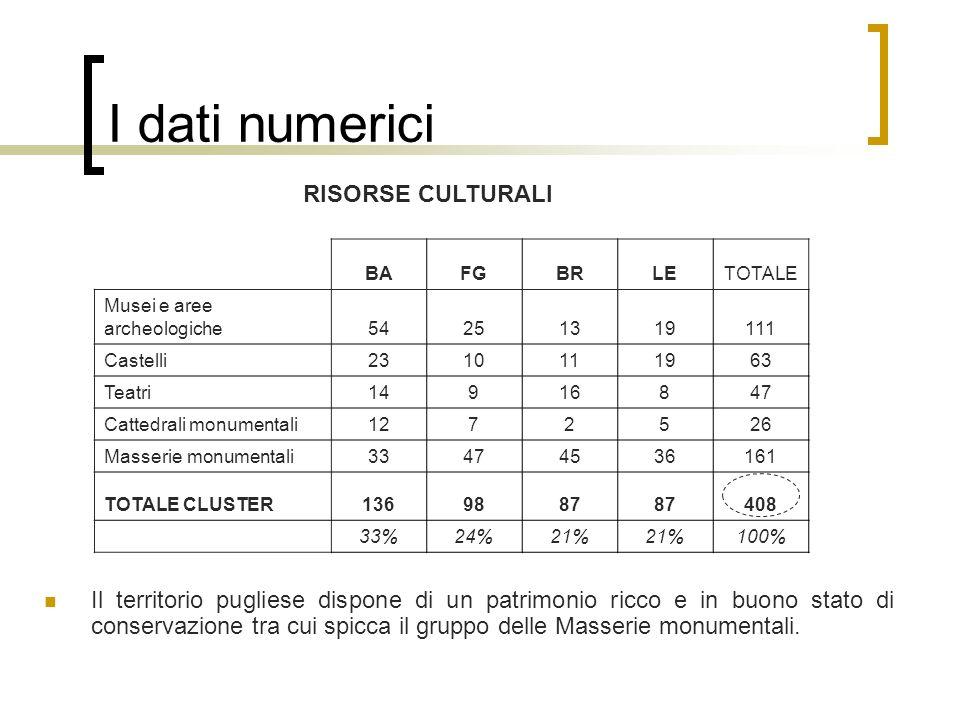 I dati numerici RISORSE CULTURALI