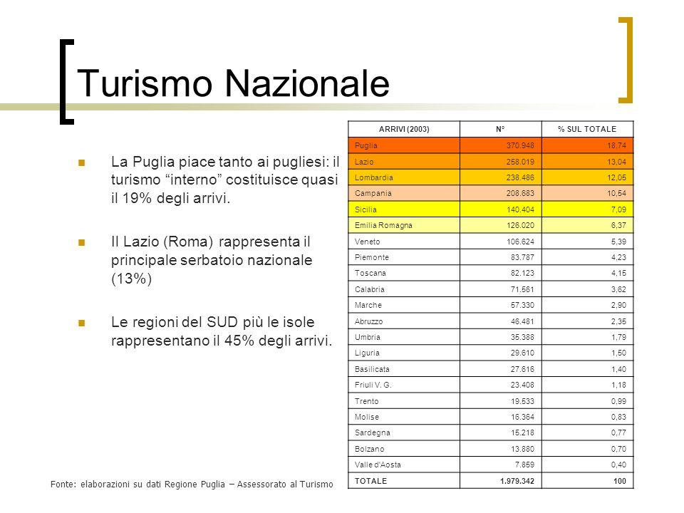 Turismo Nazionale ARRIVI (2003) N° % SUL TOTALE. Puglia. 370.948. 18,74. Lazio. 258.019. 13,04.