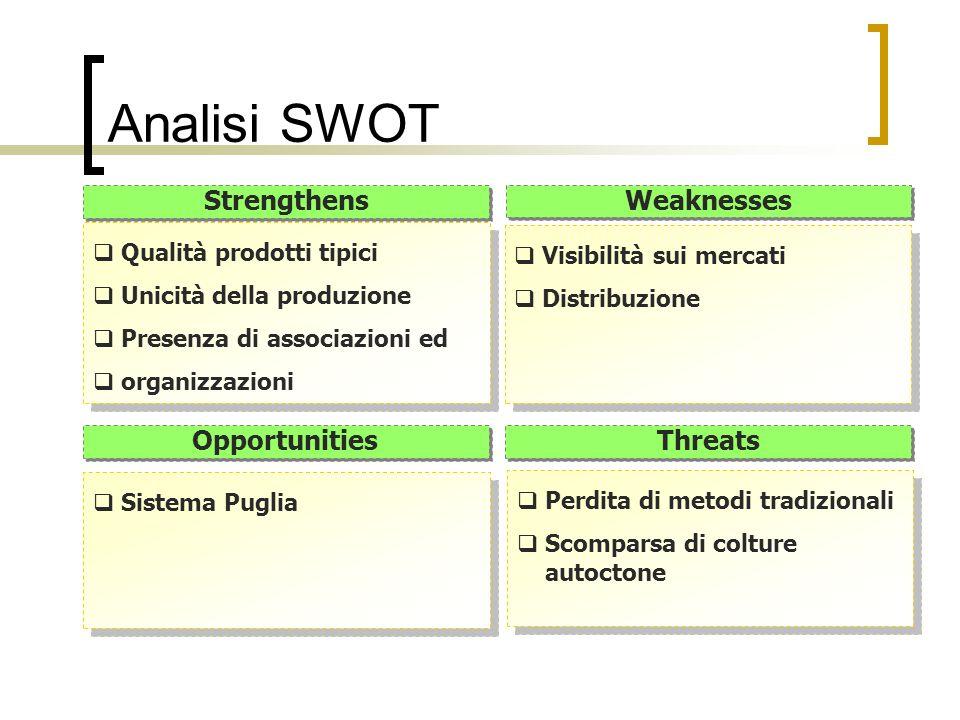 Analisi SWOT Strengthens Weaknesses Opportunities Threats