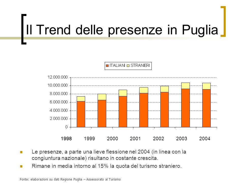Il Trend delle presenze in Puglia