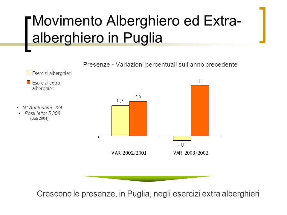 Movimento Alberghiero ed Extra-alberghiero in Puglia