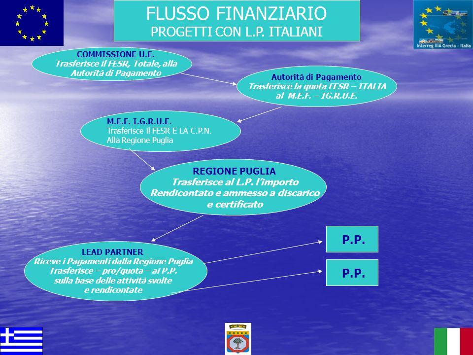 FLUSSO FINANZIARIO PROGETTI CON L.P. ITALIANI P.P. P.P. REGIONE PUGLIA