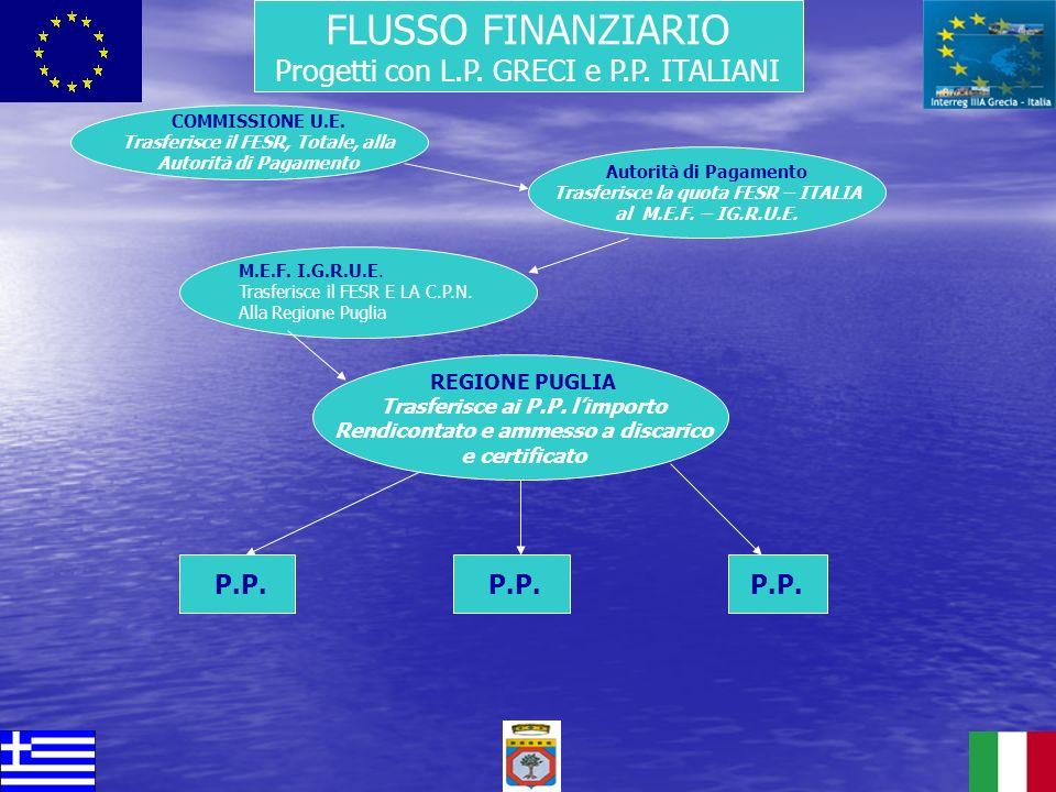 FLUSSO FINANZIARIO Progetti con L.P. GRECI e P.P. ITALIANI P.P. P.P.