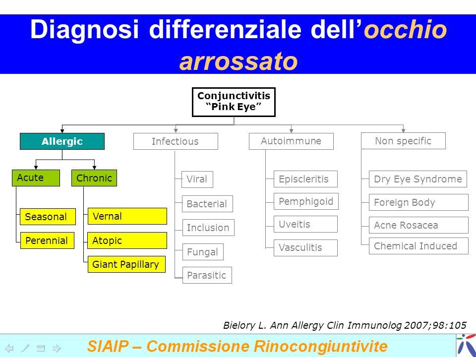 Diagnosi differenziale dell'occhio arrossato