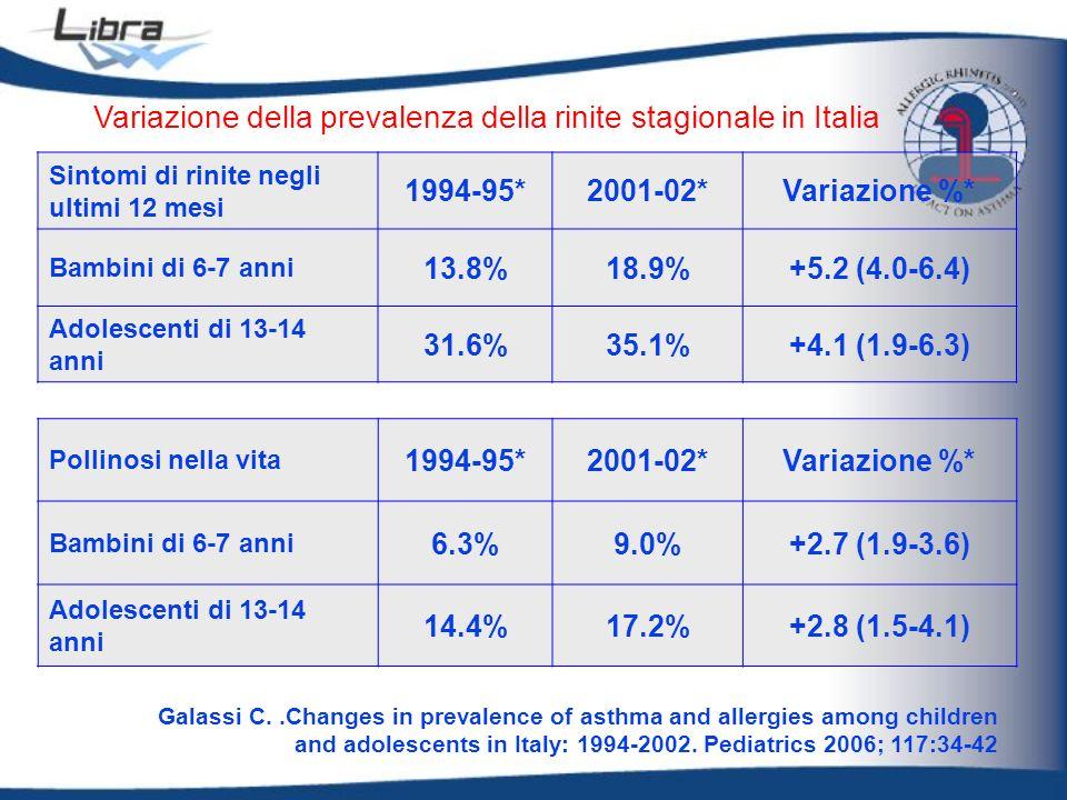 Variazione della prevalenza della rinite stagionale in Italia