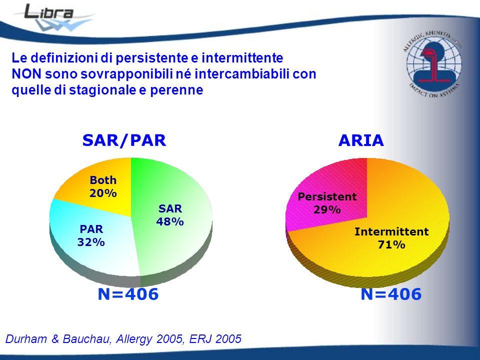 ARIA SAR/PAR N=406 N=406 Le definizioni di persistente e intermittente