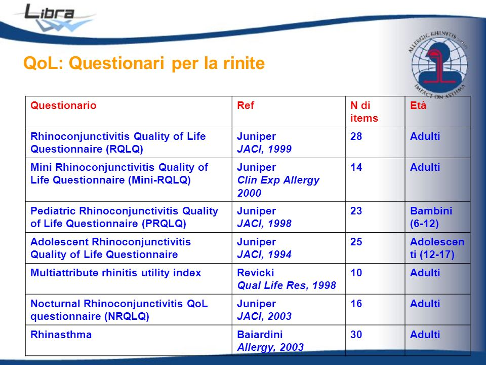 QoL: Questionari per la rinite