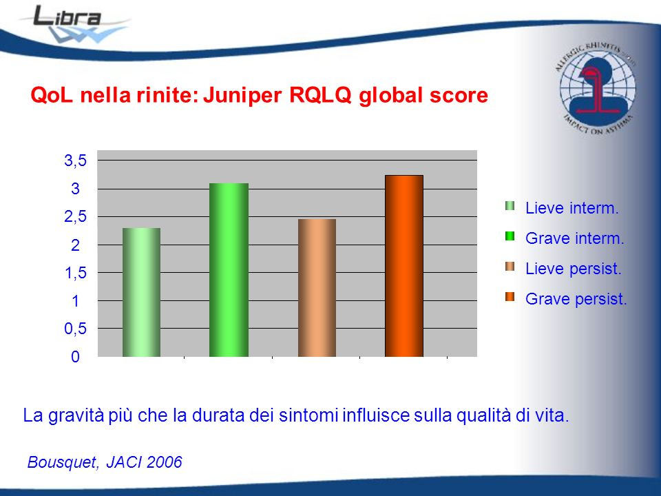 QoL nella rinite: Juniper RQLQ global score