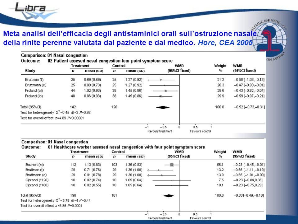 Meta analisi dell'efficacia degli antistaminici orali sull'ostruzione nasale