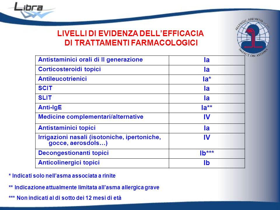 LIVELLI DI EVIDENZA DELL'EFFICACIA DI TRATTAMENTI FARMACOLOGICI