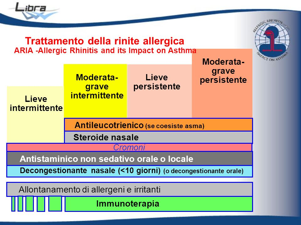 Trattamento della rinite allergica