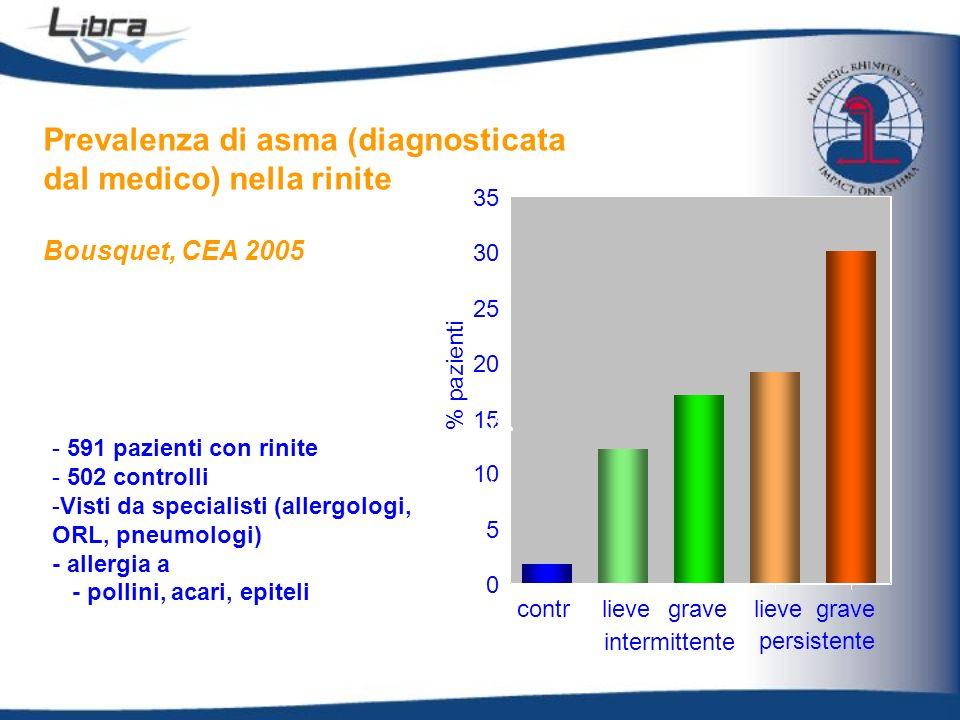 Prevalenza di asma (diagnosticata dal medico) nella rinite