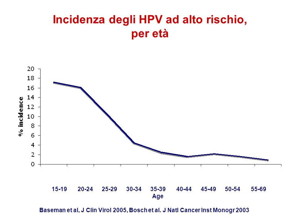 Incidenza degli HPV ad alto rischio, per età