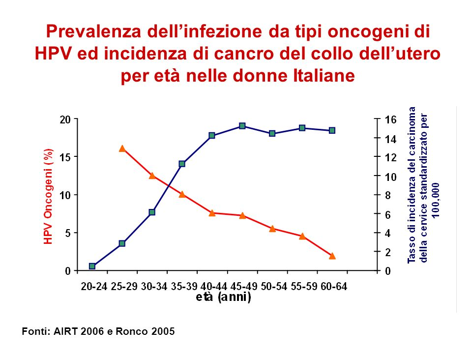 Prevalenza dell'infezione da tipi oncogeni di HPV ed incidenza di cancro del collo dell'utero per età nelle donne Italiane
